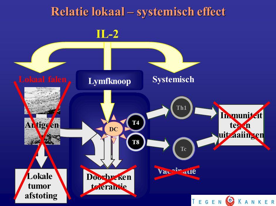 Relatie lokaal – systemisch effect