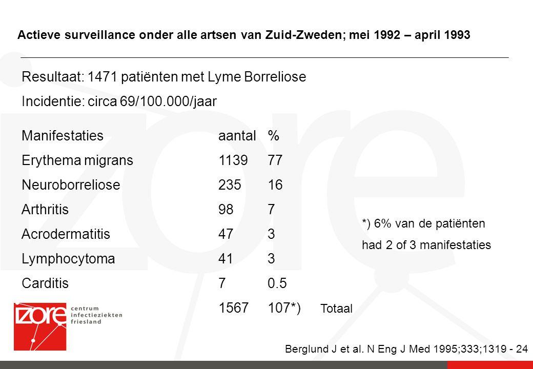 Berglund J et al. N Eng J Med 1995;333;1319 - 24
