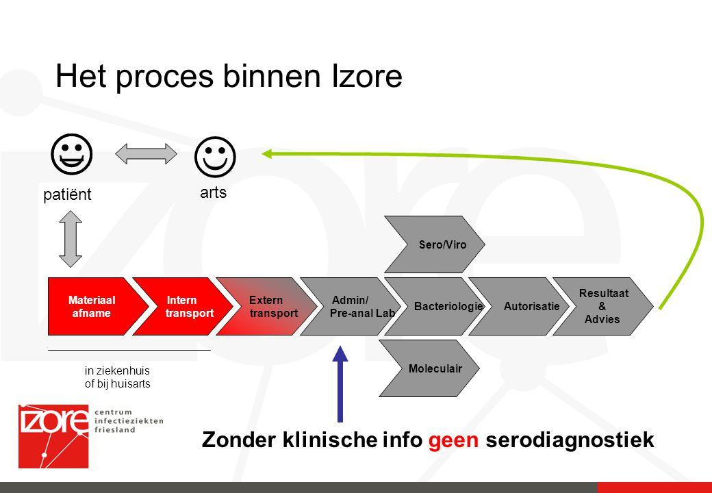 Het proces binnen Izore