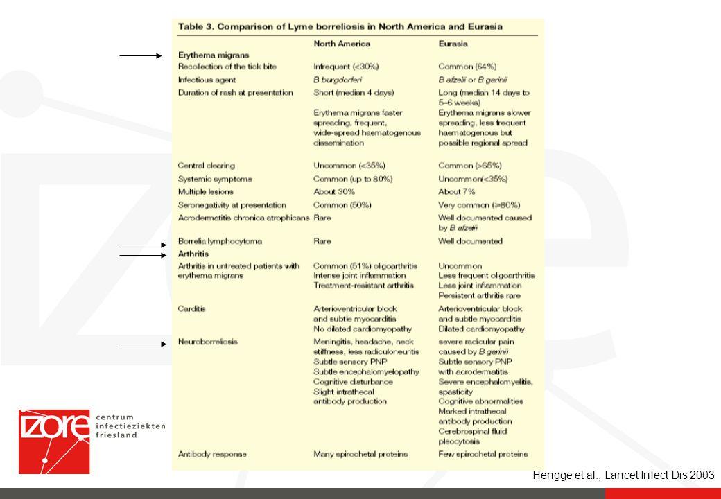 Hengge et al., Lancet Infect Dis 2003