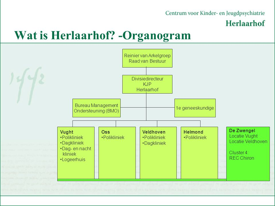 Wat is Herlaarhof -Organogram