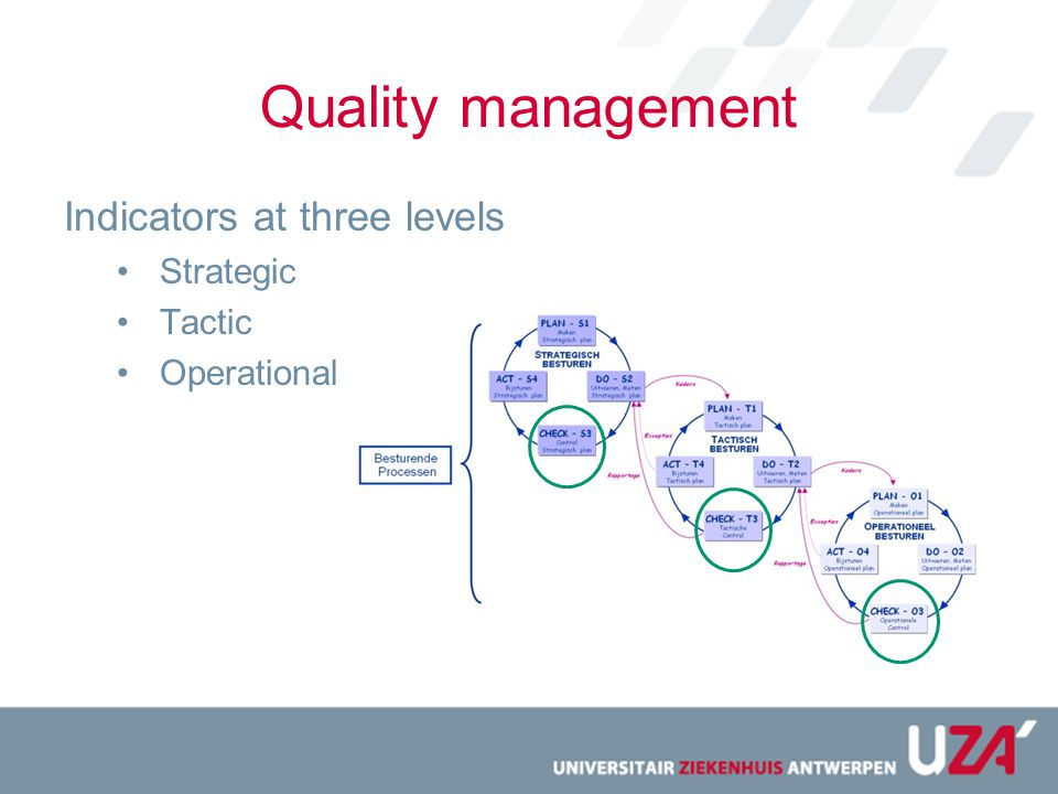 Quality management Indicators at three levels Strategic Tactic