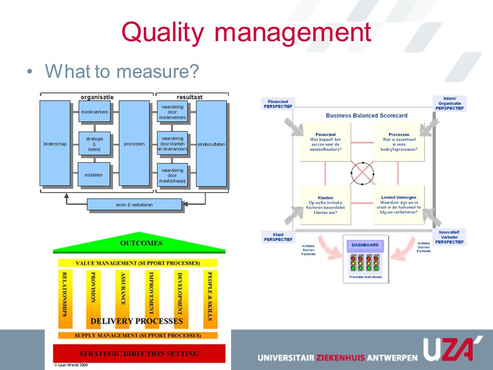 Quality management What to measure