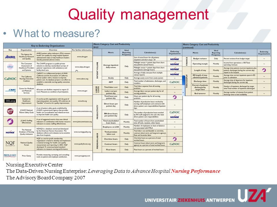 Quality management What to measure Nursing Executive Center