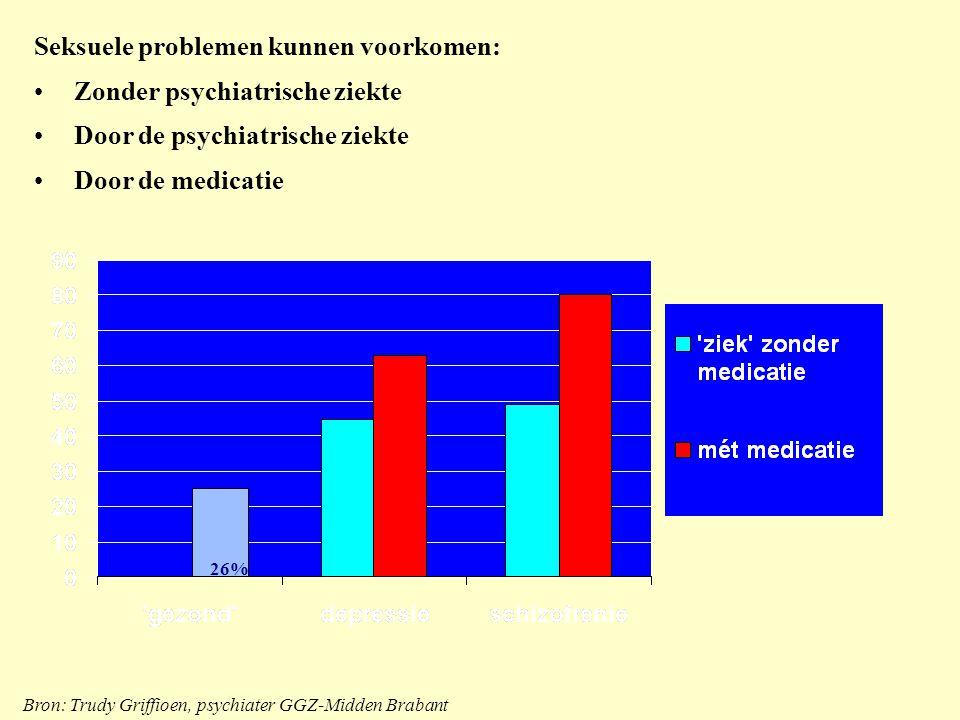 Bron: Trudy Griffioen, psychiater GGZ-Midden Brabant