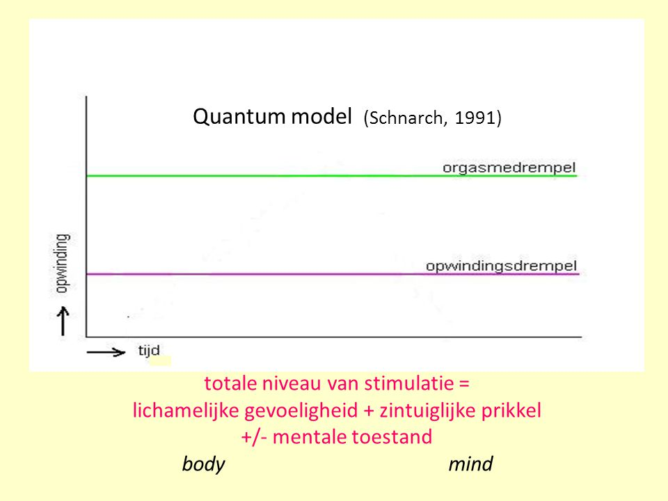Quantum model (Schnarch, 1991)