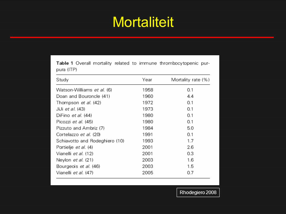 Mortaliteit Rhodegiero 2008