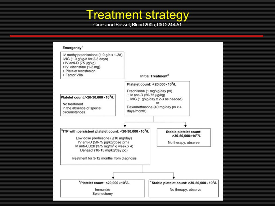 Treatment strategy Cines and Bussel, Blood 2005;106:2244-51