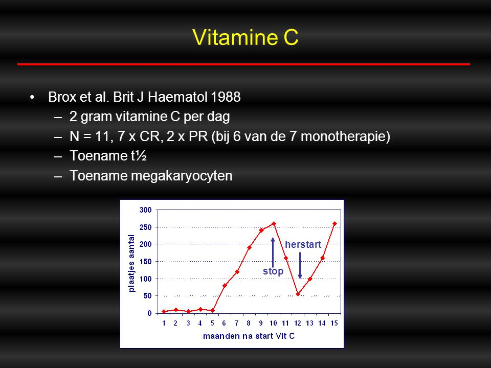 Vitamine C Brox et al. Brit J Haematol 1988 2 gram vitamine C per dag