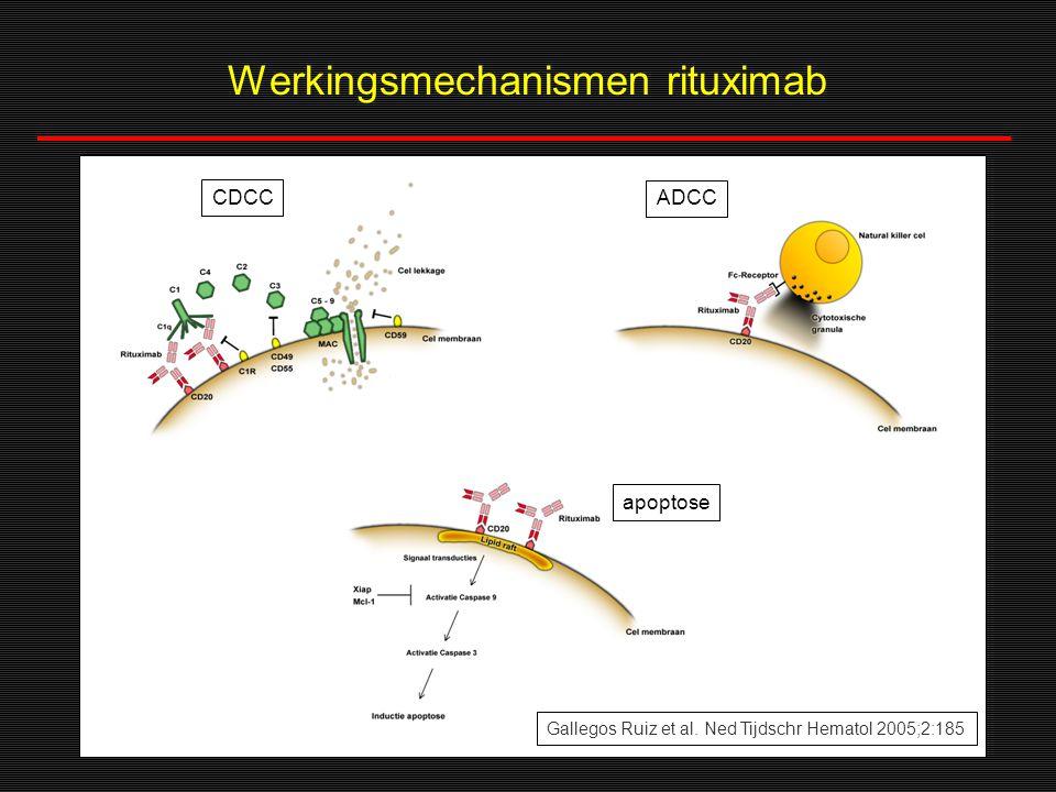 Werkingsmechanismen rituximab
