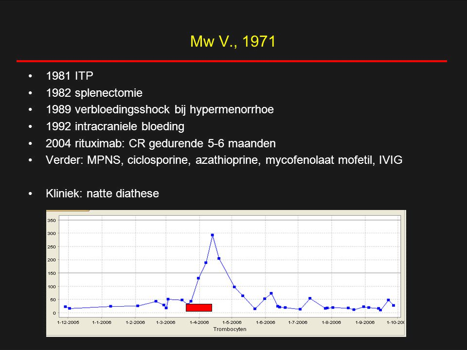 Mw V., 1971 1981 ITP. 1982 splenectomie. 1989 verbloedingsshock bij hypermenorrhoe. 1992 intracraniele bloeding.
