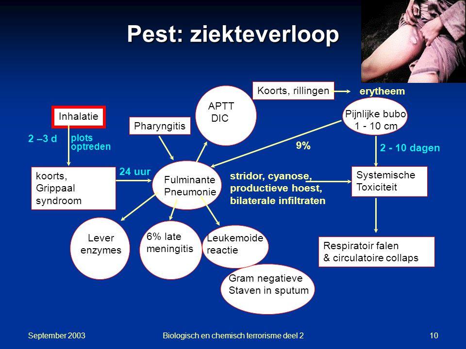 Biologisch en chemisch terrorisme deel 2