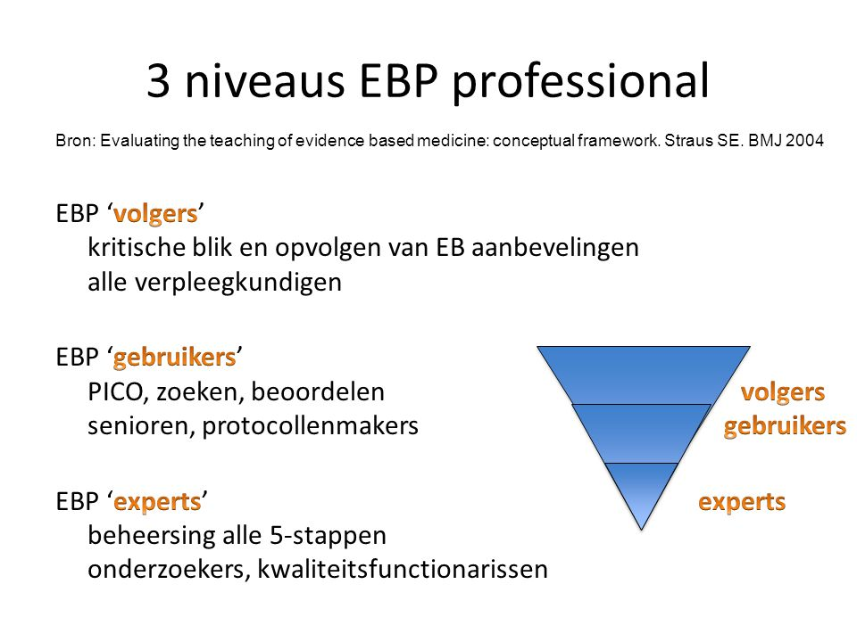 3 niveaus EBP professional