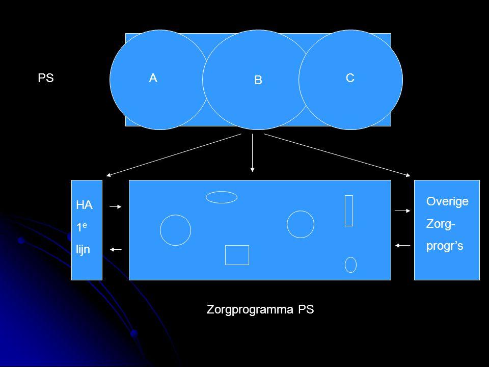 B PS A C Overige Zorg- progr's HA 1e lijn Zorgprogramma PS