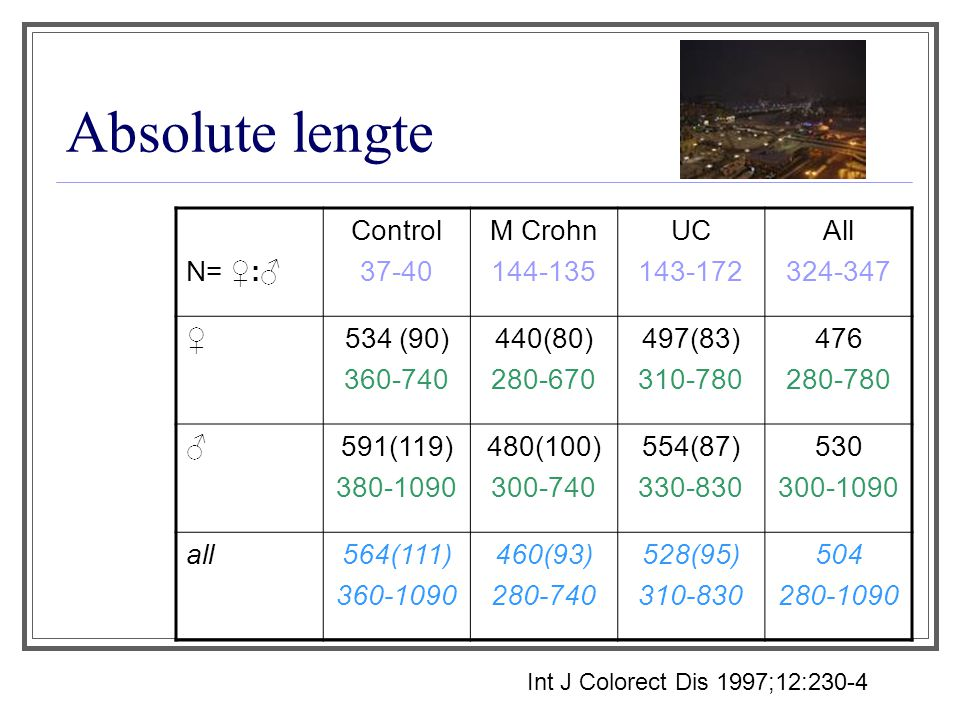 Absolute lengte N= ♀:♂ Control 37-40 M Crohn 144-135 UC 143-172 All
