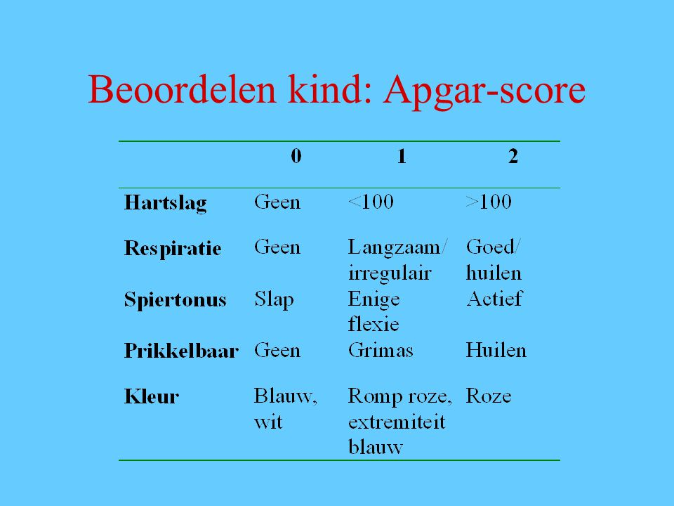 Beoordelen kind: Apgar-score