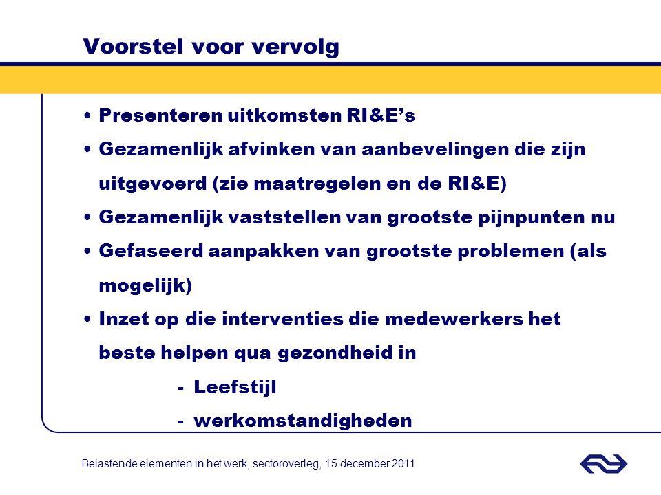 Voorstel voor vervolg Presenteren uitkomsten RI&E's