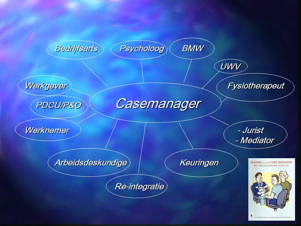 UWV PDCU/P&O Casemanager Bedrijfsarts Psycholoog BMW