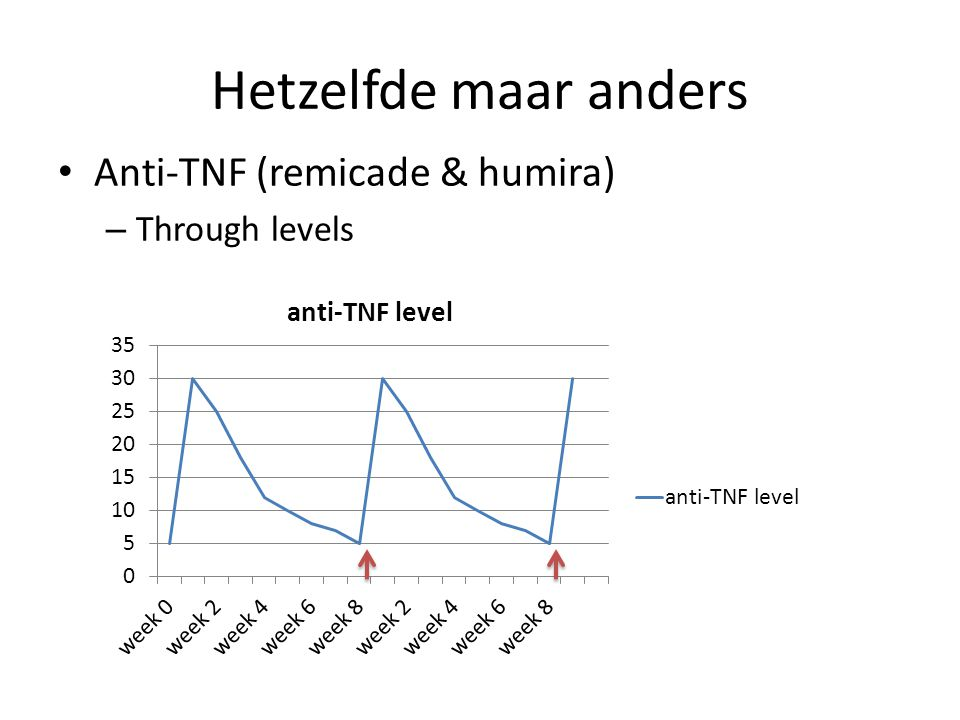 Hetzelfde maar anders Anti-TNF (remicade & humira) Through levels