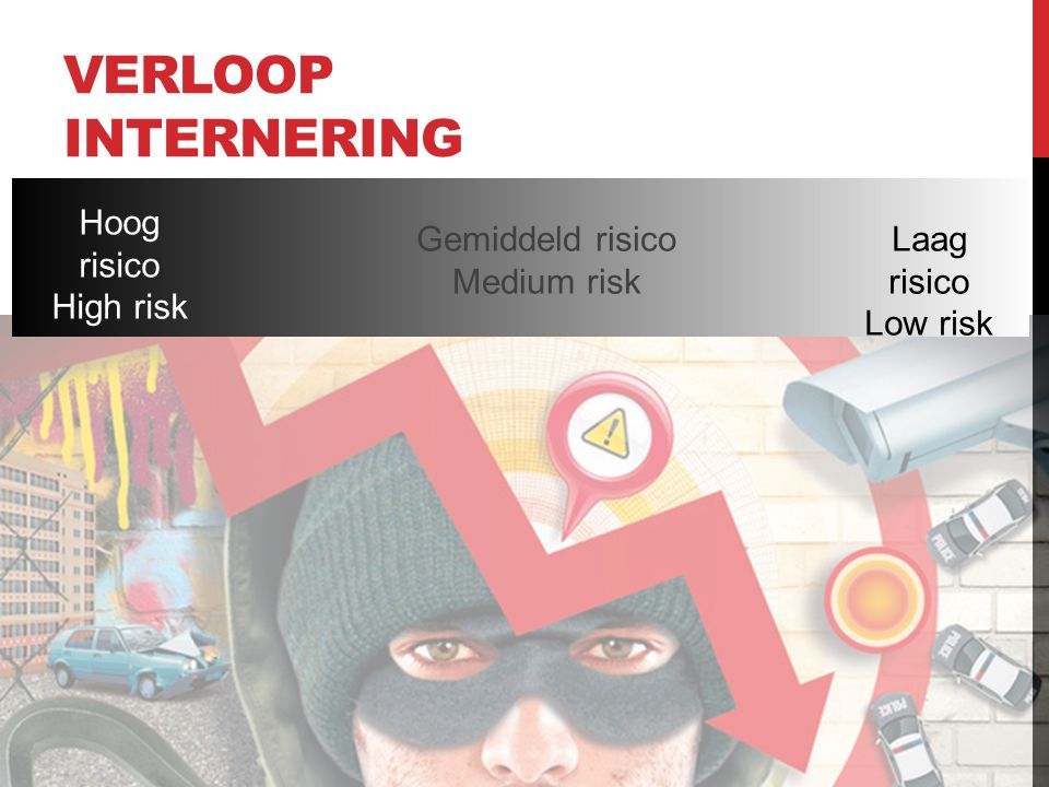 Verloop internering Hoog risico High risk Gemiddeld risico Medium risk