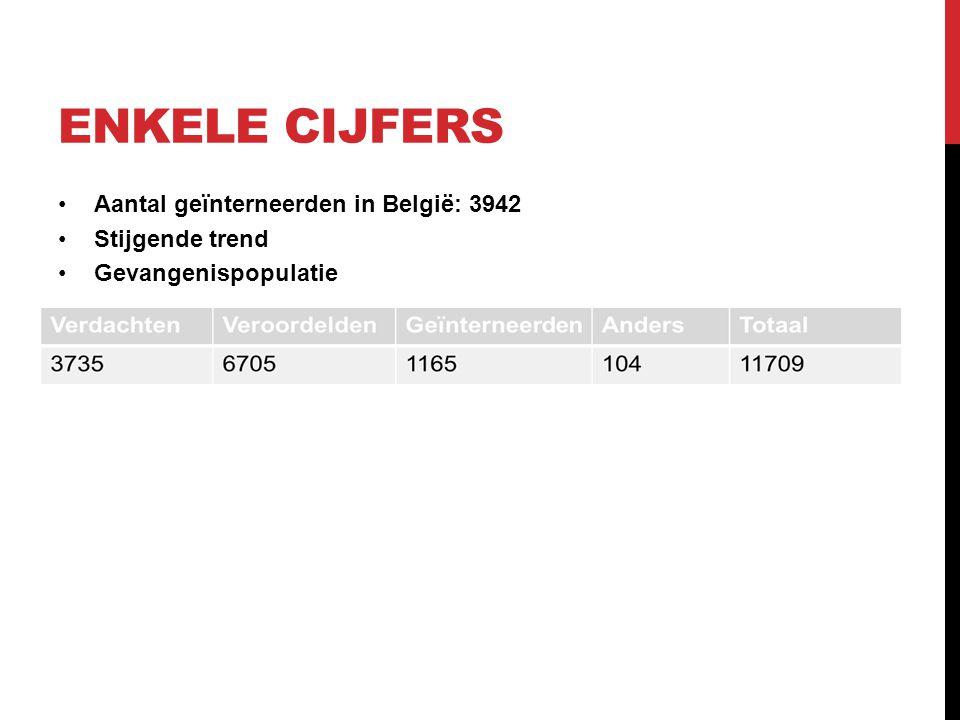 Enkele cijfers Aantal geïnterneerden in België: 3942 Stijgende trend