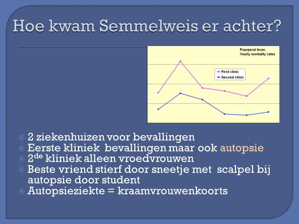 Hoe kwam Semmelweis er achter