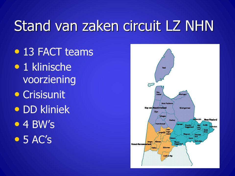 Stand van zaken circuit LZ NHN