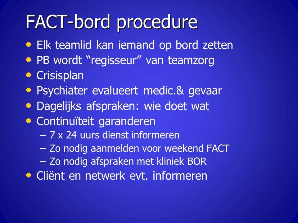 FACT-bord procedure Elk teamlid kan iemand op bord zetten