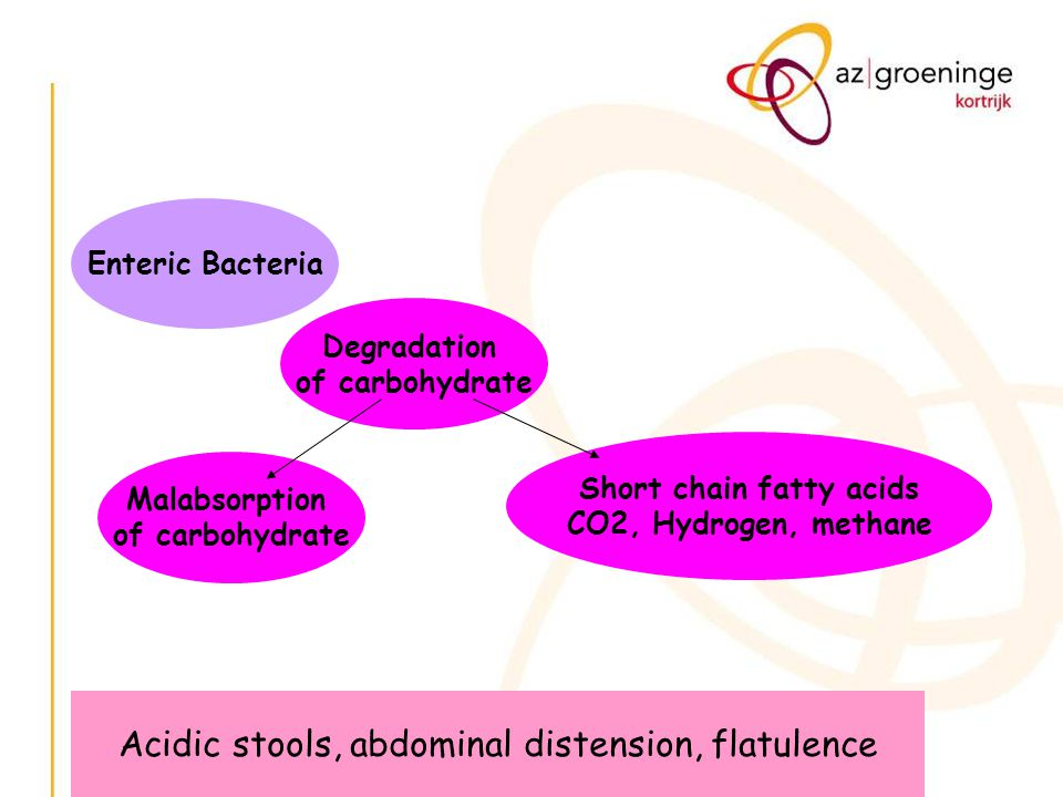 Short chain fatty acids