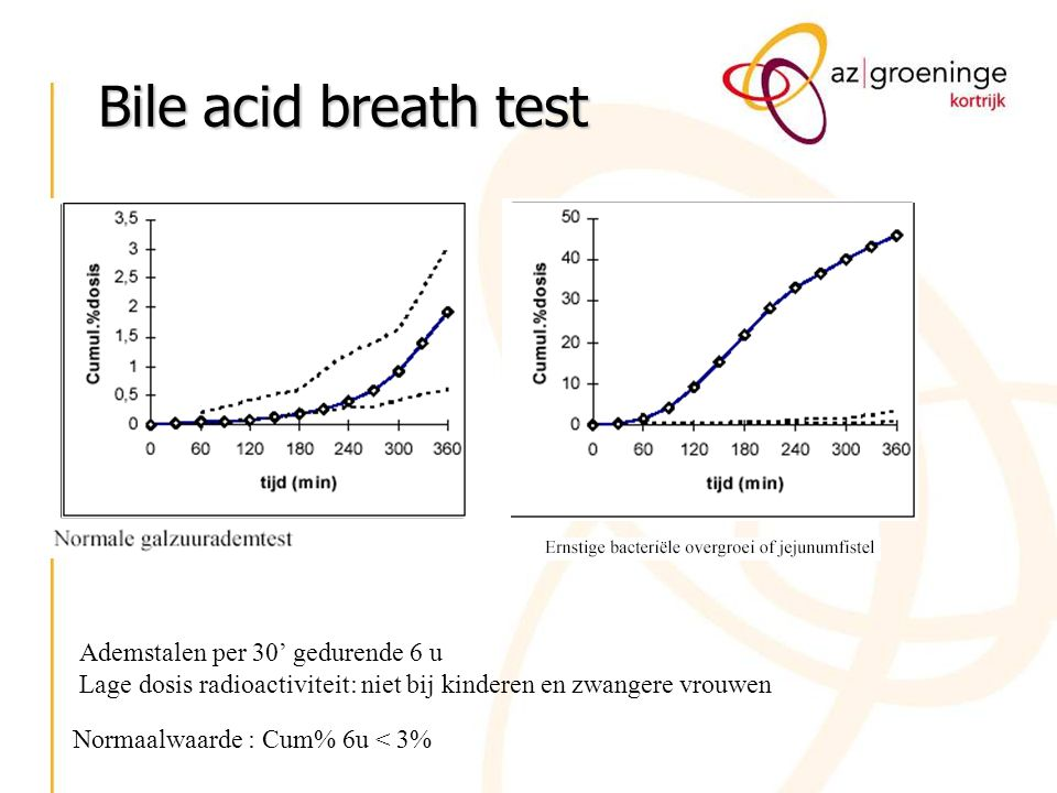Bile acid breath test Ademstalen per 30' gedurende 6 u