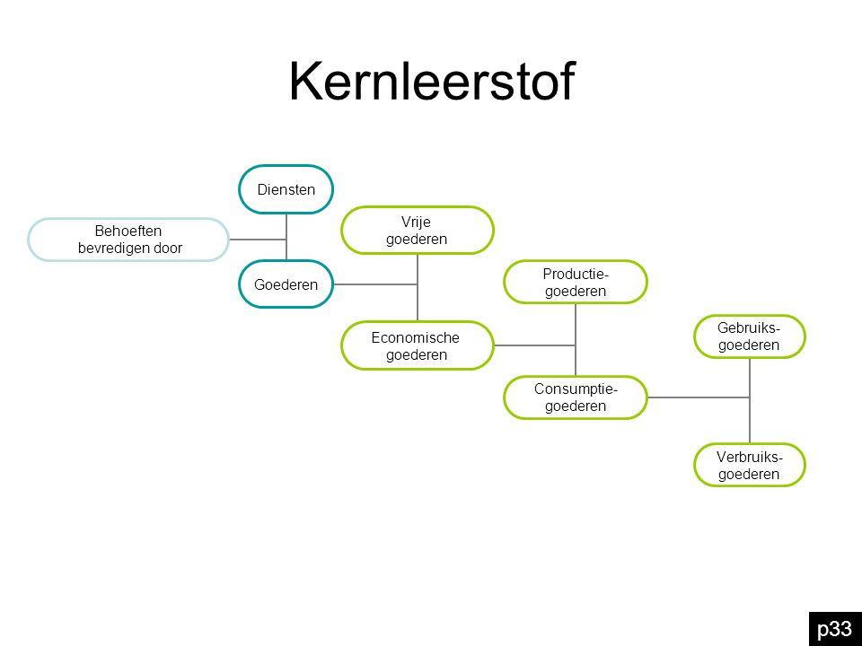 Kernleerstof p33