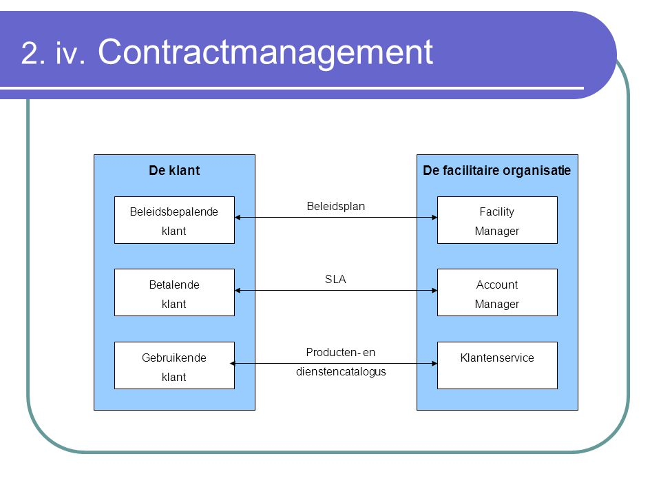 2. iv. Contractmanagement