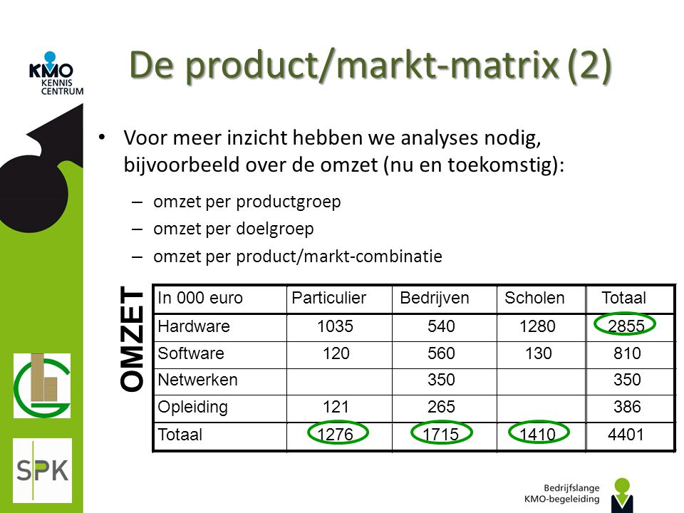De product/markt-matrix (2)