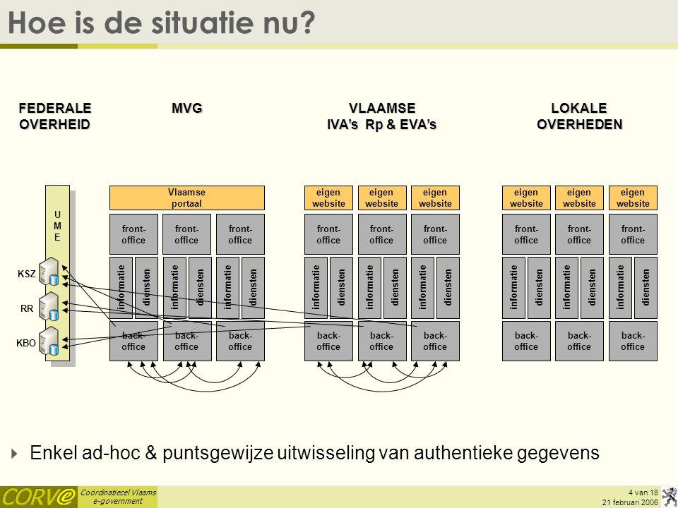 Hoe is de situatie nu FEDERALE OVERHEID. MVG. VLAAMSE. IVA's Rp & EVA's. LOKALE. OVERHEDEN. Vlaamse.