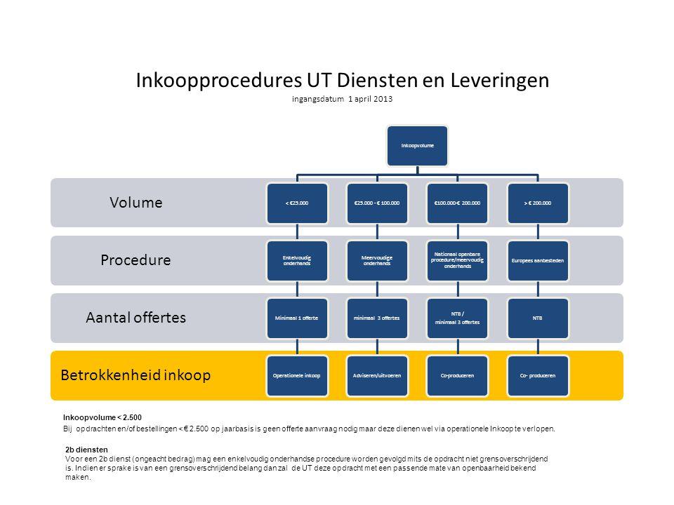 Inkoopprocedures UT Diensten en Leveringen