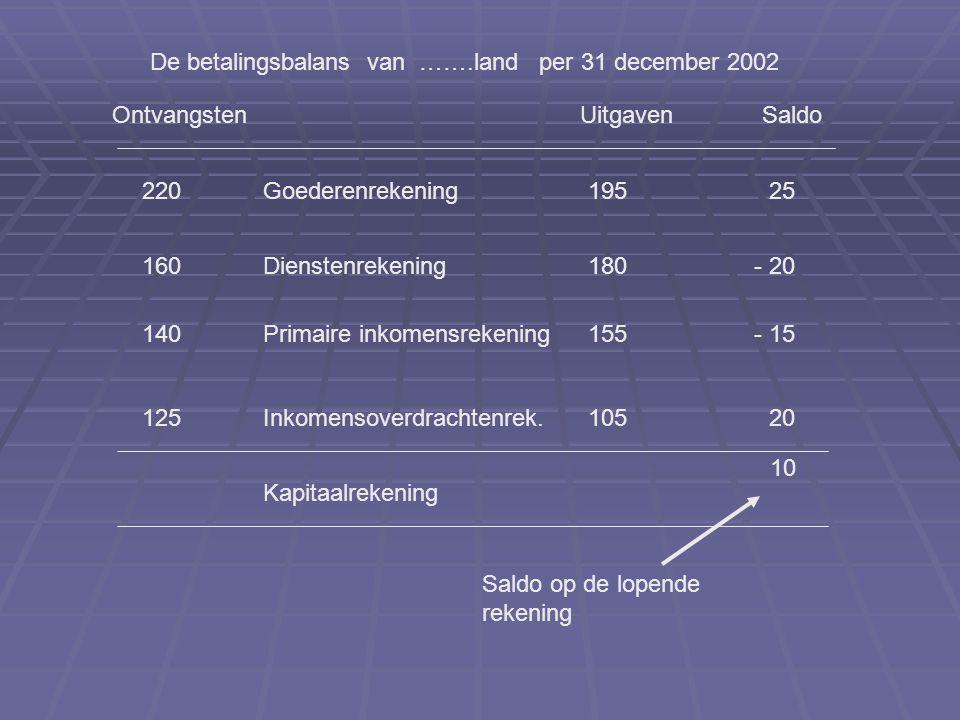De betalingsbalans van …….land per 31 december 2002