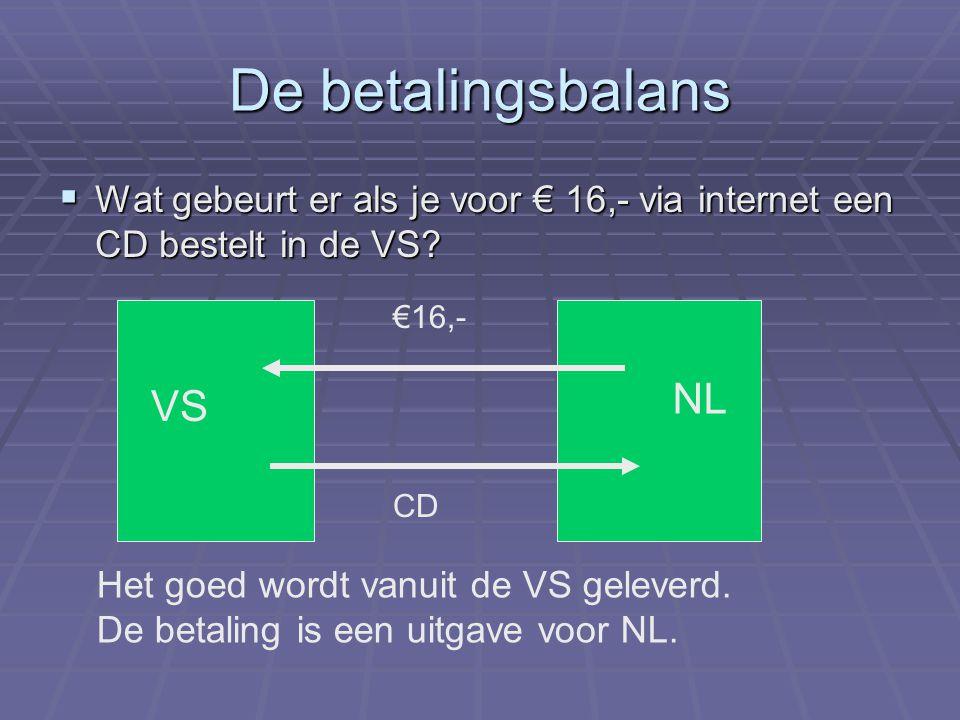 De betalingsbalans NL VS