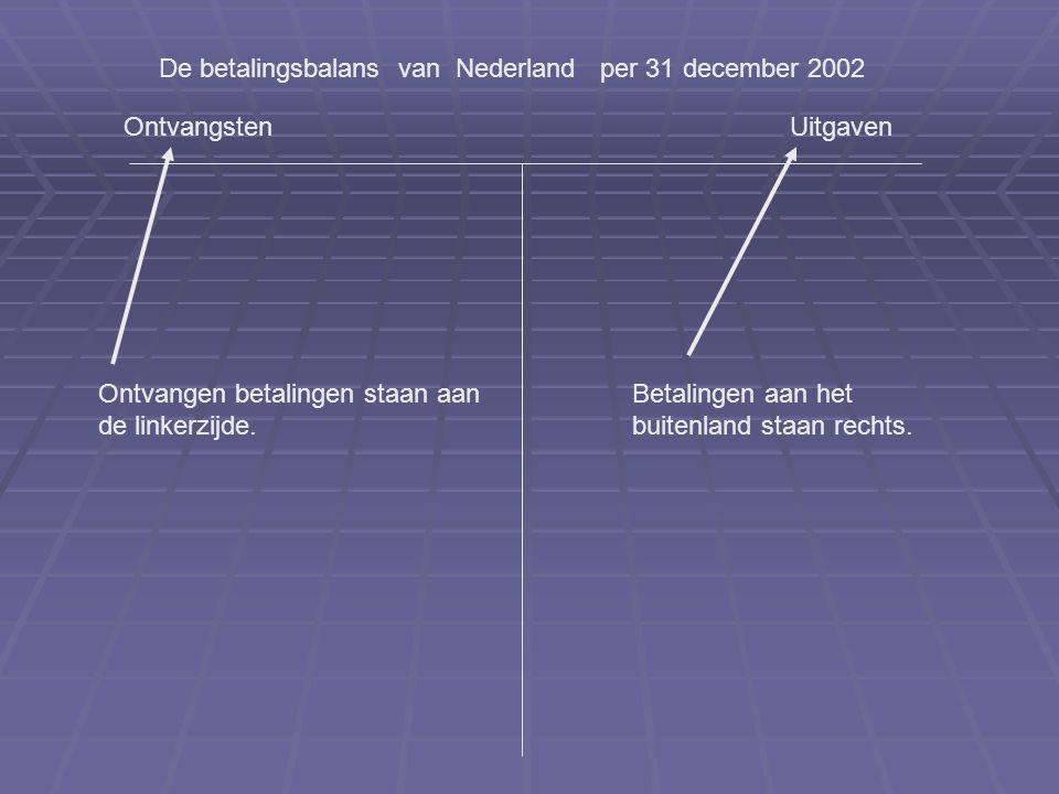 De betalingsbalans van Nederland per 31 december 2002