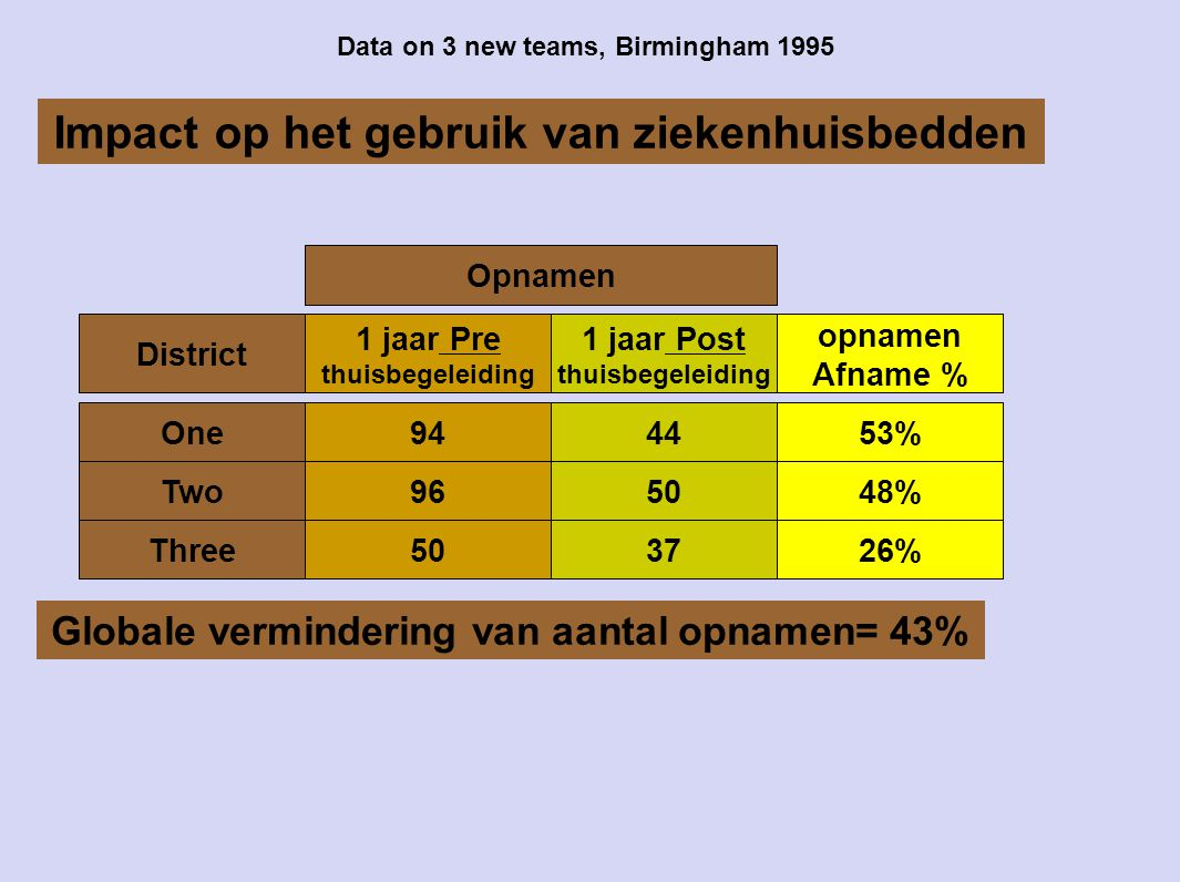 Data on 3 new teams, Birmingham 1995