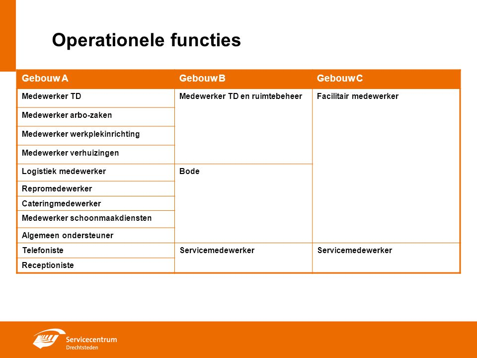 Operationele functies