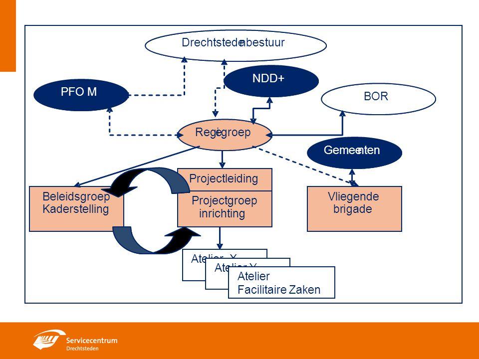 Drechtstede n. bestuur. NDD+ PFO M. BOR. Regi. e. groep. Gemee. n. ten. Projectleiding. Beleidsgroep.