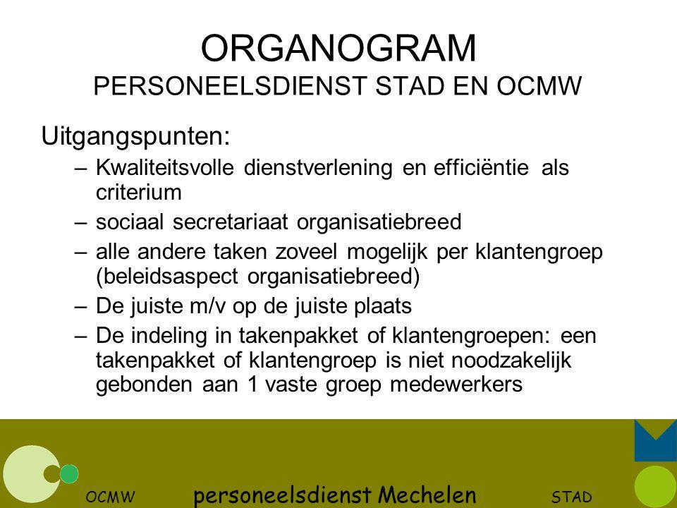 ORGANOGRAM PERSONEELSDIENST STAD EN OCMW