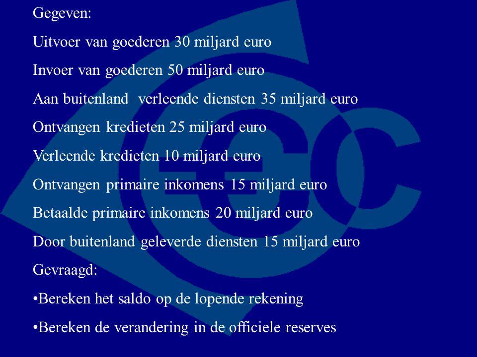 Gegeven: Uitvoer van goederen 30 miljard euro. Invoer van goederen 50 miljard euro. Aan buitenland verleende diensten 35 miljard euro.