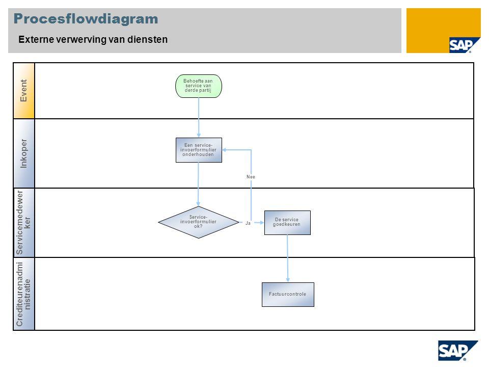 Procesflowdiagram Externe verwerving van diensten Event Inkoper