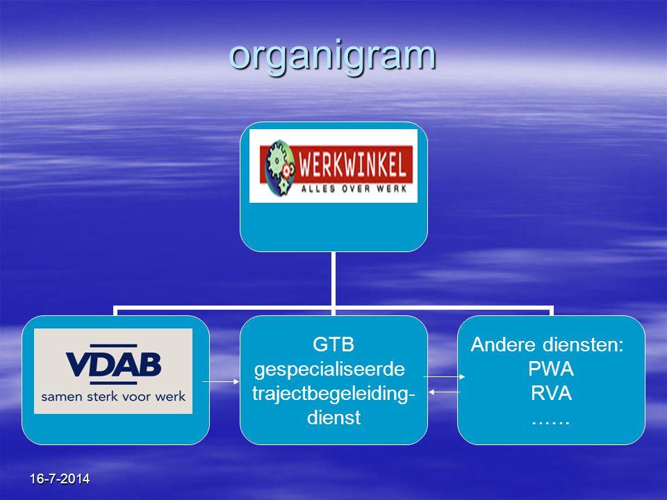 organigram 4-4-2017