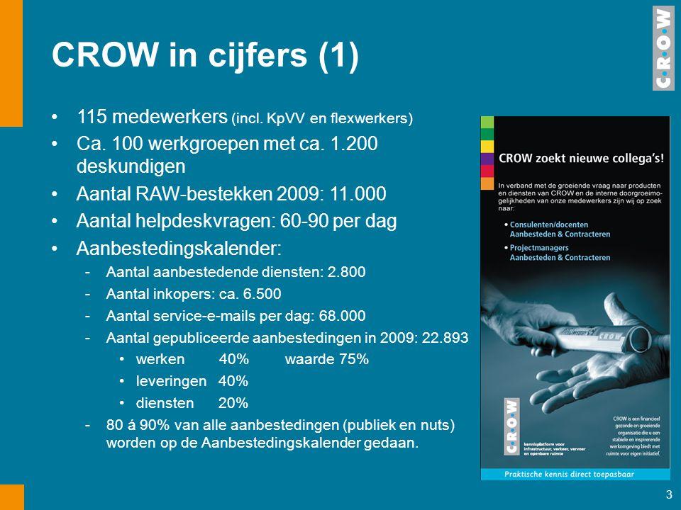 CROW in cijfers (1) 115 medewerkers (incl. KpVV en flexwerkers)