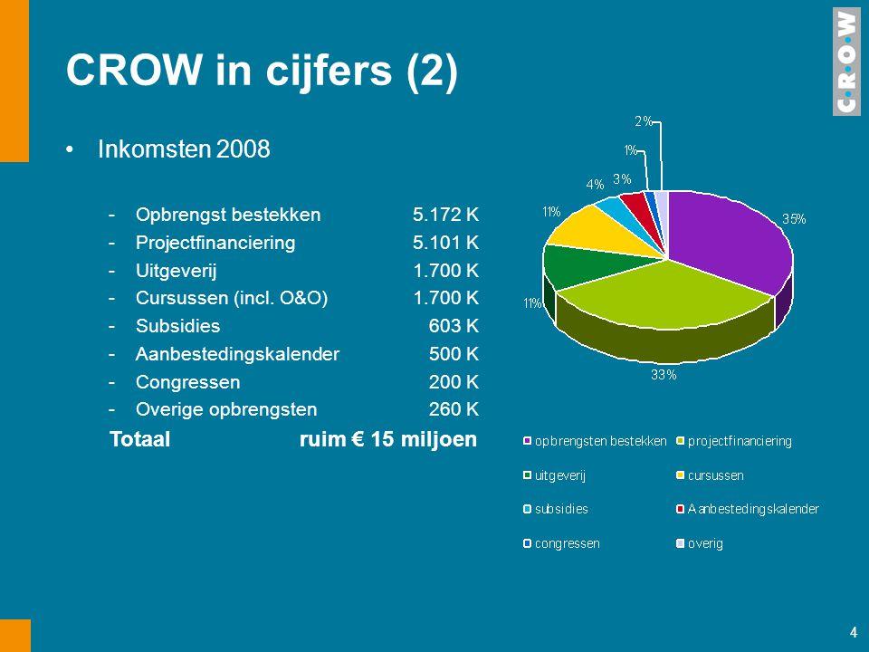 CROW in cijfers (2) Inkomsten 2008 Totaal ruim € 15 miljoen