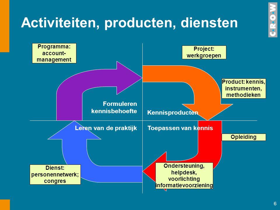 Activiteiten, producten, diensten