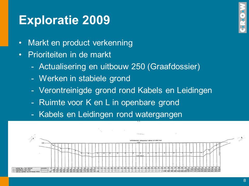 Exploratie 2009 Markt en product verkenning Prioriteiten in de markt