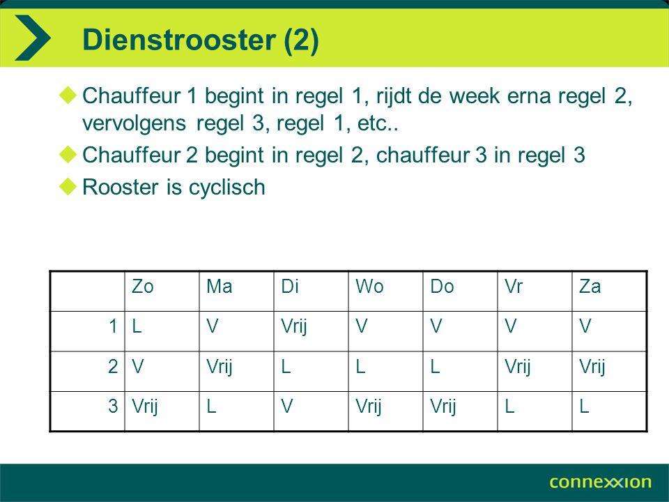 Dienstrooster (2) Chauffeur 1 begint in regel 1, rijdt de week erna regel 2, vervolgens regel 3, regel 1, etc..